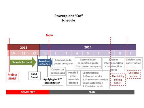 20140121_oohatsudensho_roadmap_en