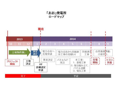 20140121_oohatsudensho_roadmap_jp