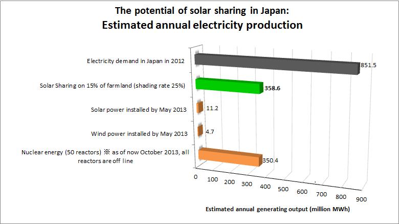 Solarsharingestimatedannualoutput