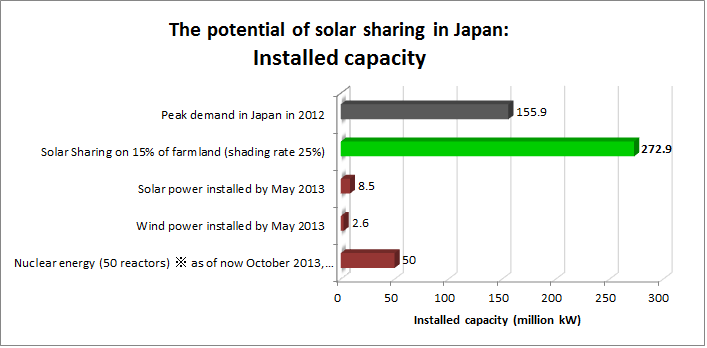 Solarsharinginstalledcapacity_3
